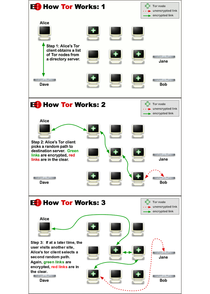Three diagrams showing how Tor works. The first diagran shows the initial request to the tor directory server. The second diagram shows the random path through the tor relays to transmit the information. The third diagram shows a different relay path when the requester comes back to request the same information at a different time.